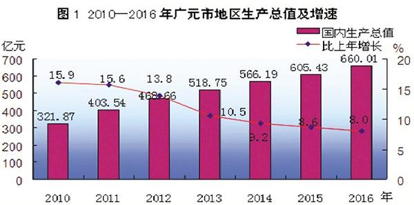2020年广元市gdp突破1000_GDP千亿县达38个 6县超2000亿,江苏占16席